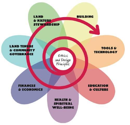 Fuer eine bessere Welt: Die Design-Blume in der Permakultur