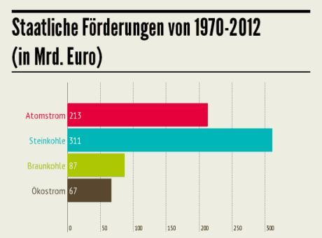 Infografik: Die wahren Stromkosten in Deutschland