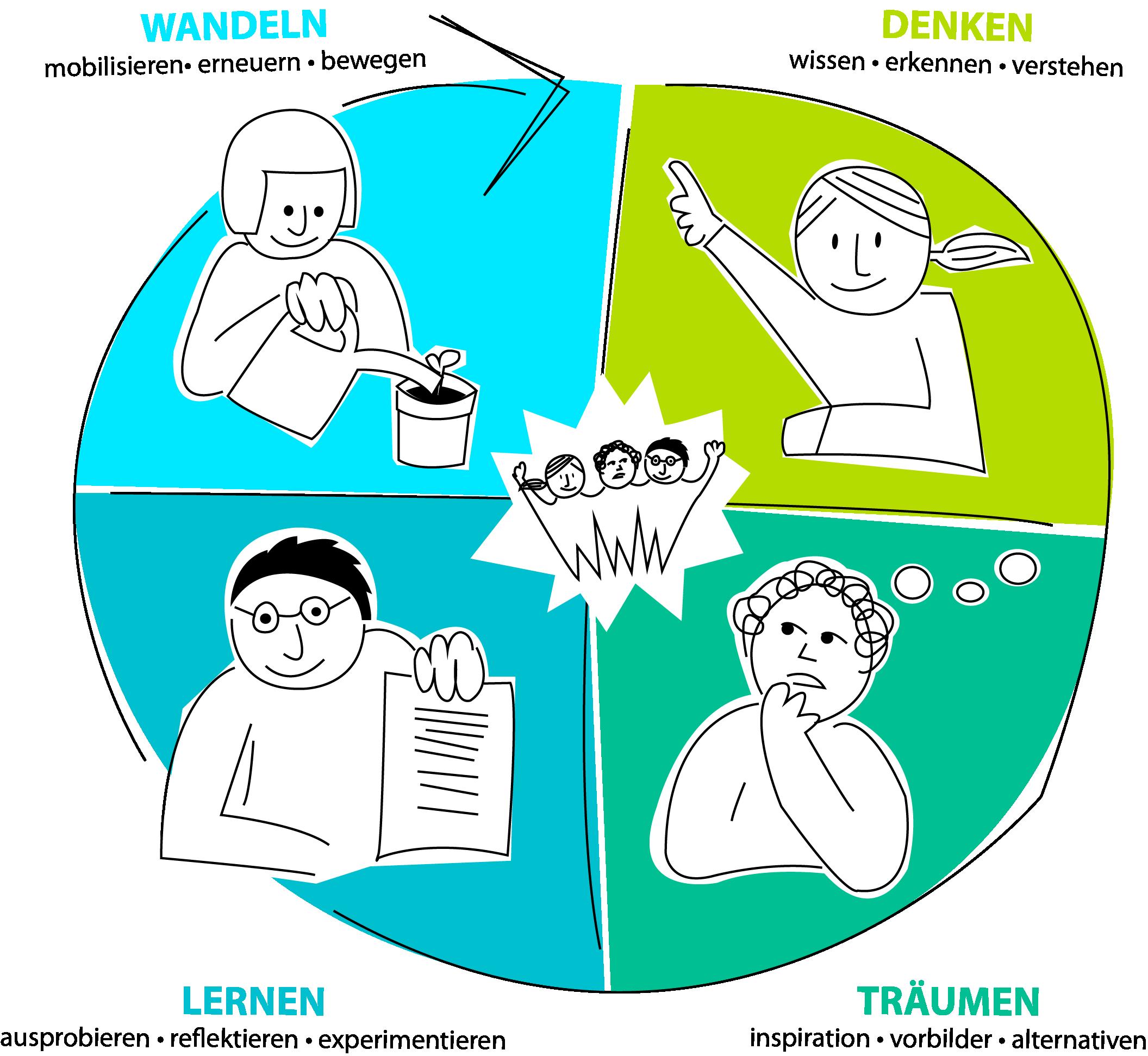 konferenz-fuer-eine-bessere-welt-wertegrafik