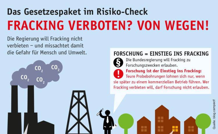 Frackinggesetz Infografik Campact