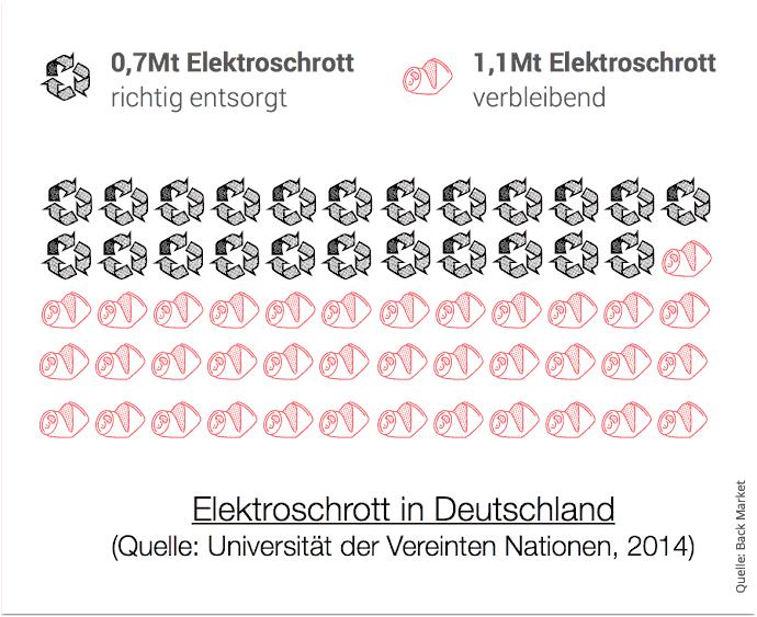 Elektroschrott in Deutschland: Viele entsorgte Geräte ließen sich noch nutzen