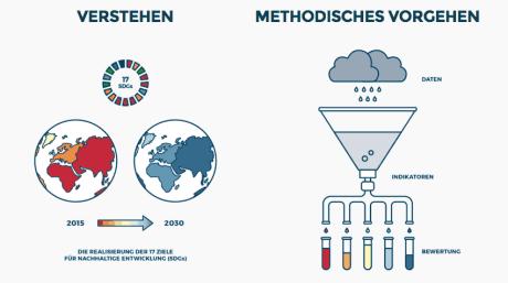 2030 Watch: Wie gut ist Deutschland bei der Erreichung der Nachhaltigkeitsziele