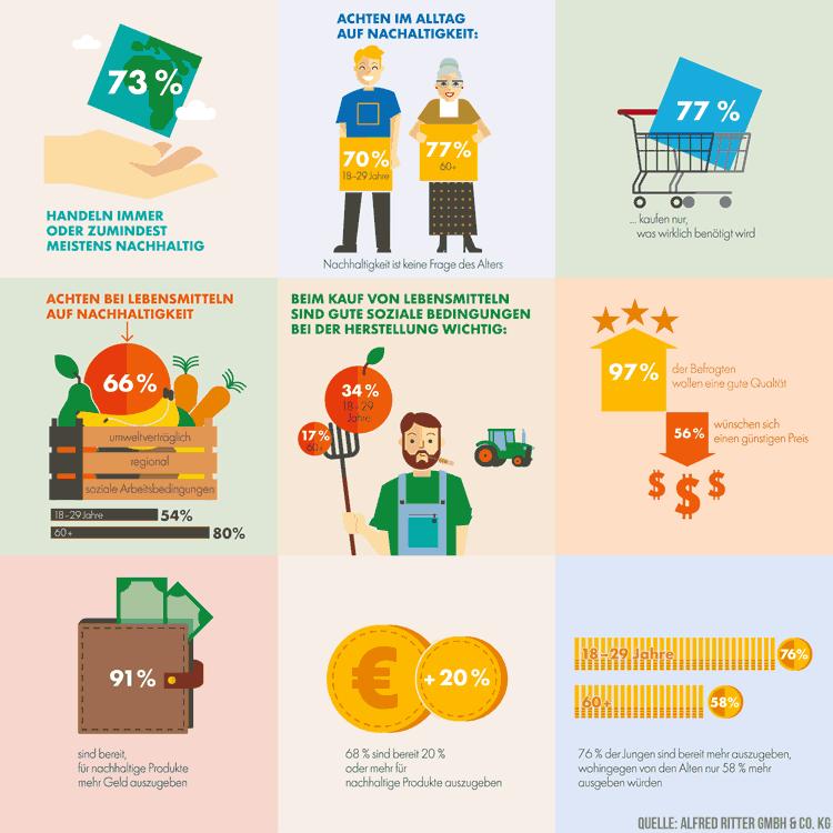 Nachhaltig leben: Infografik von Ritter Sport