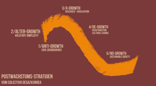 Wie bekommen wir eine Postwachstumsgesellschaft: Postwachstumstrategien von Colectivo Desazkundea