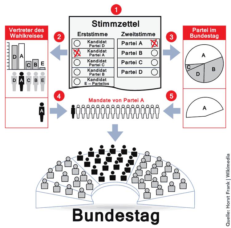 So funktioniert die Bundestagswahl – eine Grafik