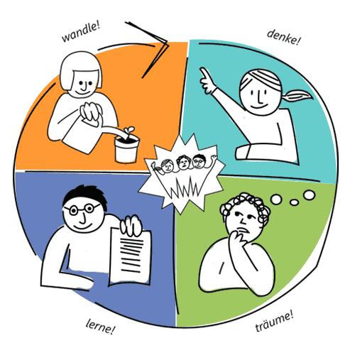Konferenz für eine bessere Welt – die 4 Bereiche