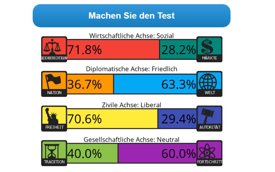 Politischer 8-Werte-Test: Ergebnis